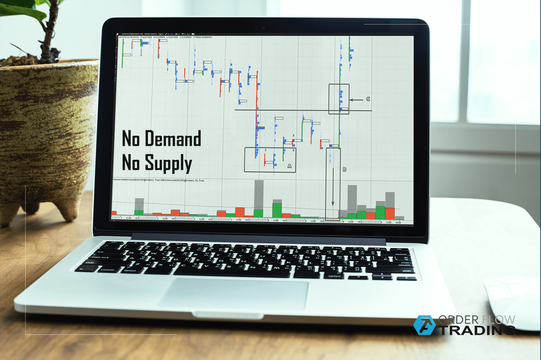 VSA and cluster analysis  No Demand and No Supply - OrderFlowTrading