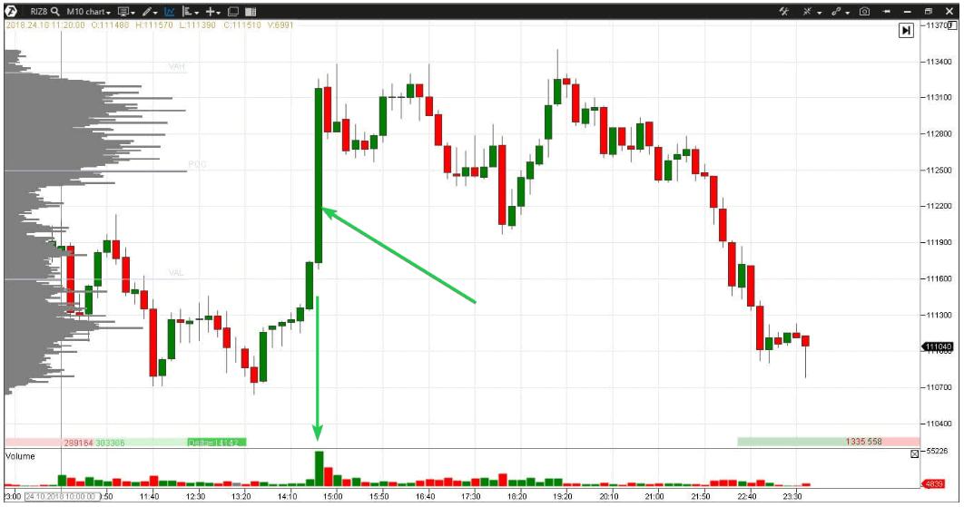Horizontal volume bar chart