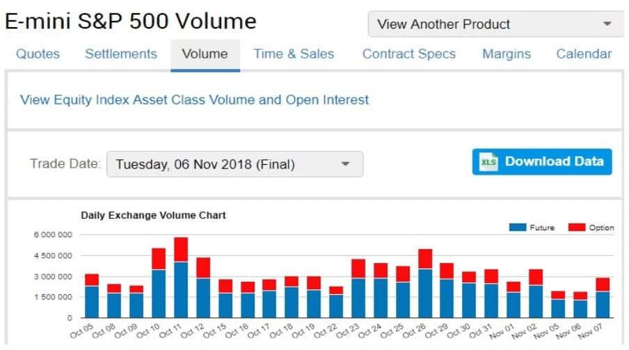 E-mini S&P 500 volume