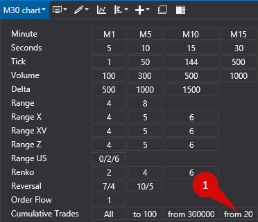 """Select the Cumulative Trades display mode with """"From 20 to 0"""" parameter in the new window"""