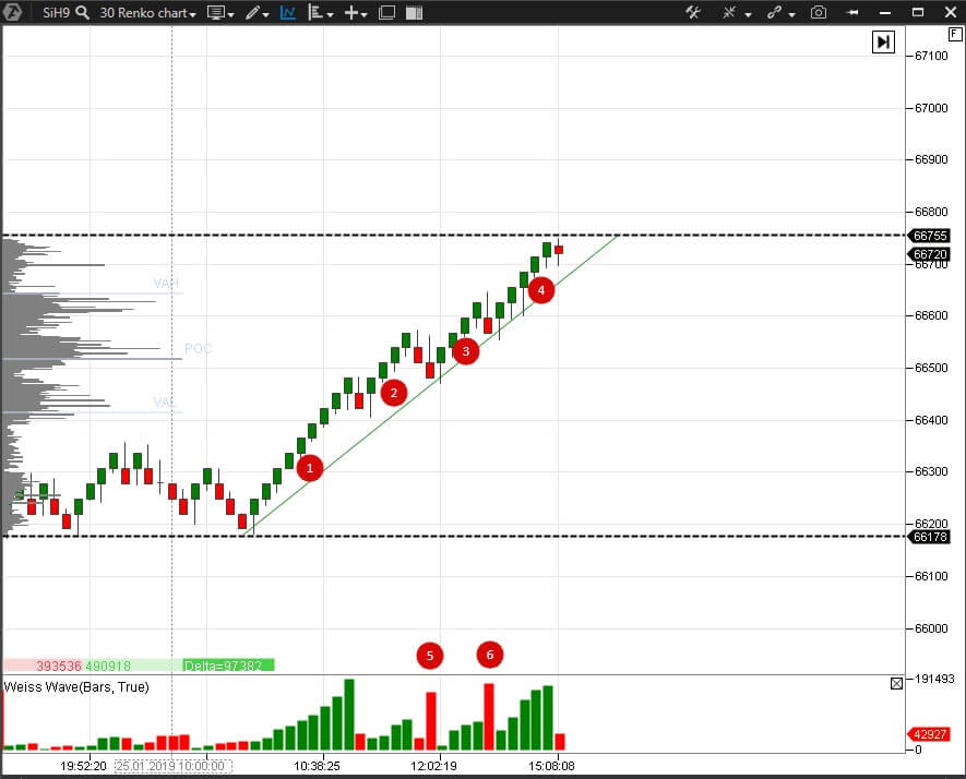 Weis Waves in the USD/RUB futures renko chart