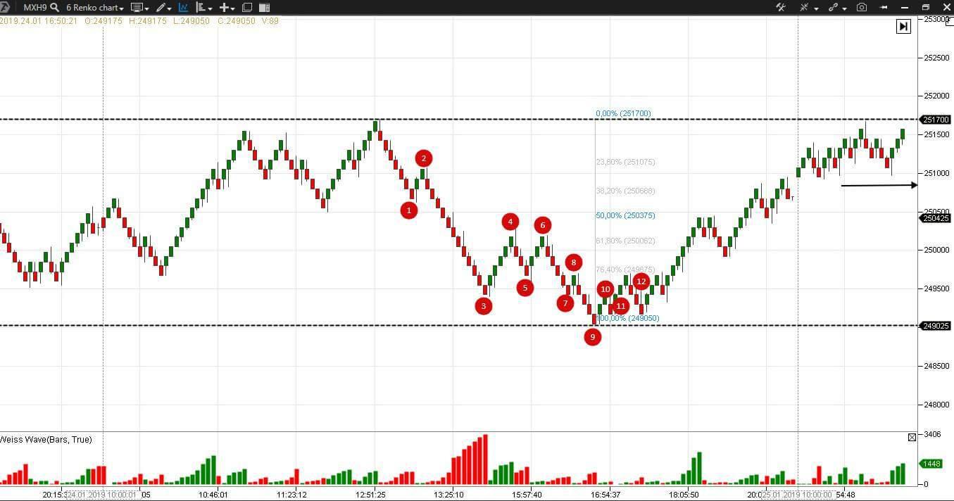 MICEX index futures (MXH9)