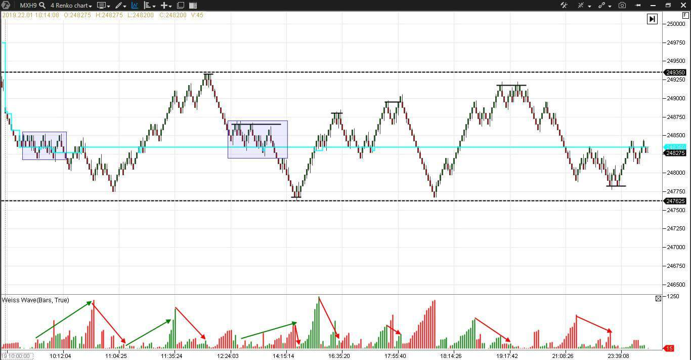Weis Waves in the MICEX index futures renko chart