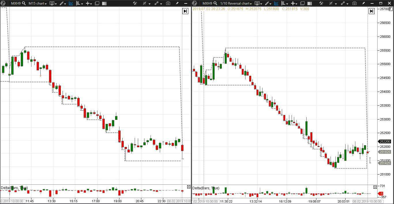 Reversal chart and standard 15-minute chart