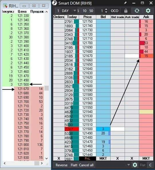 The RTS index futures (RIH9) order book before trading started