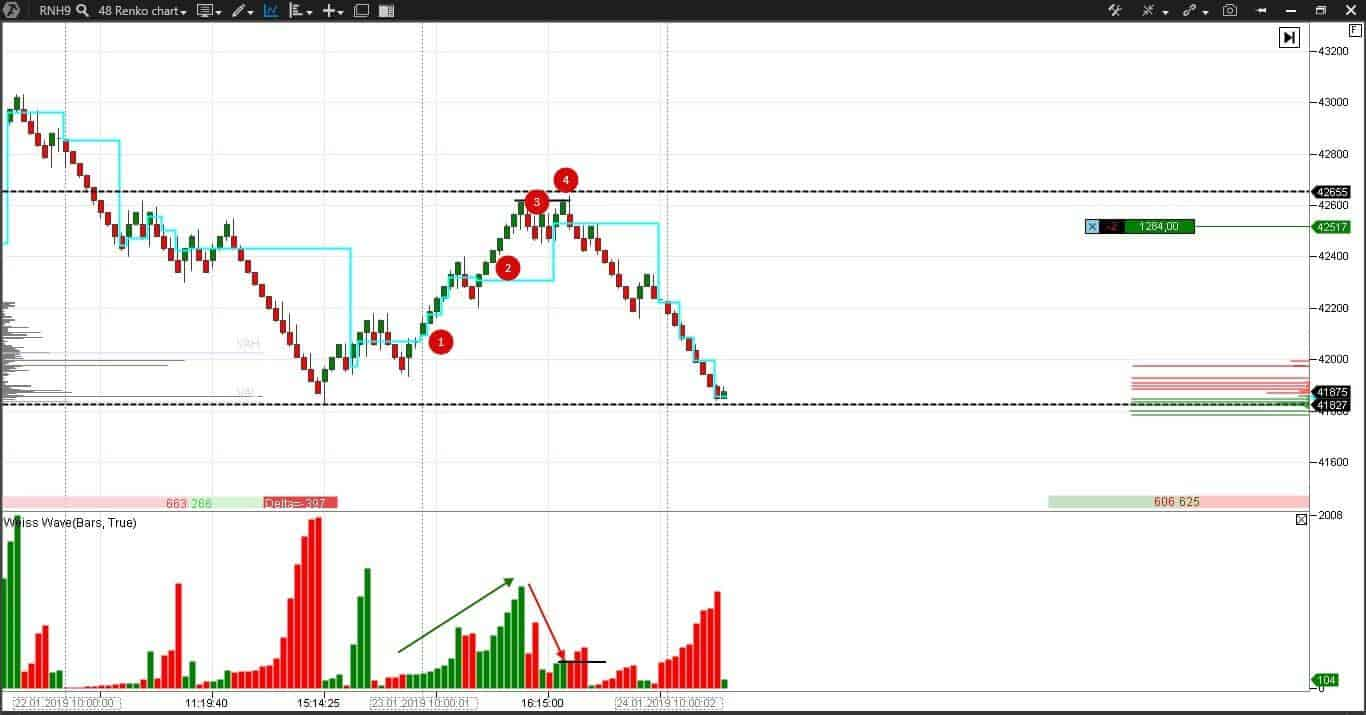 Shortening of the thrust in a wave chart