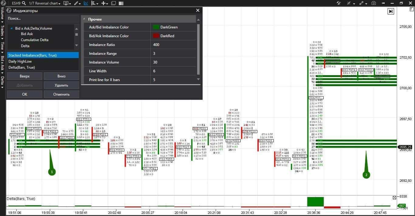 Stacked Imbalance Indicator