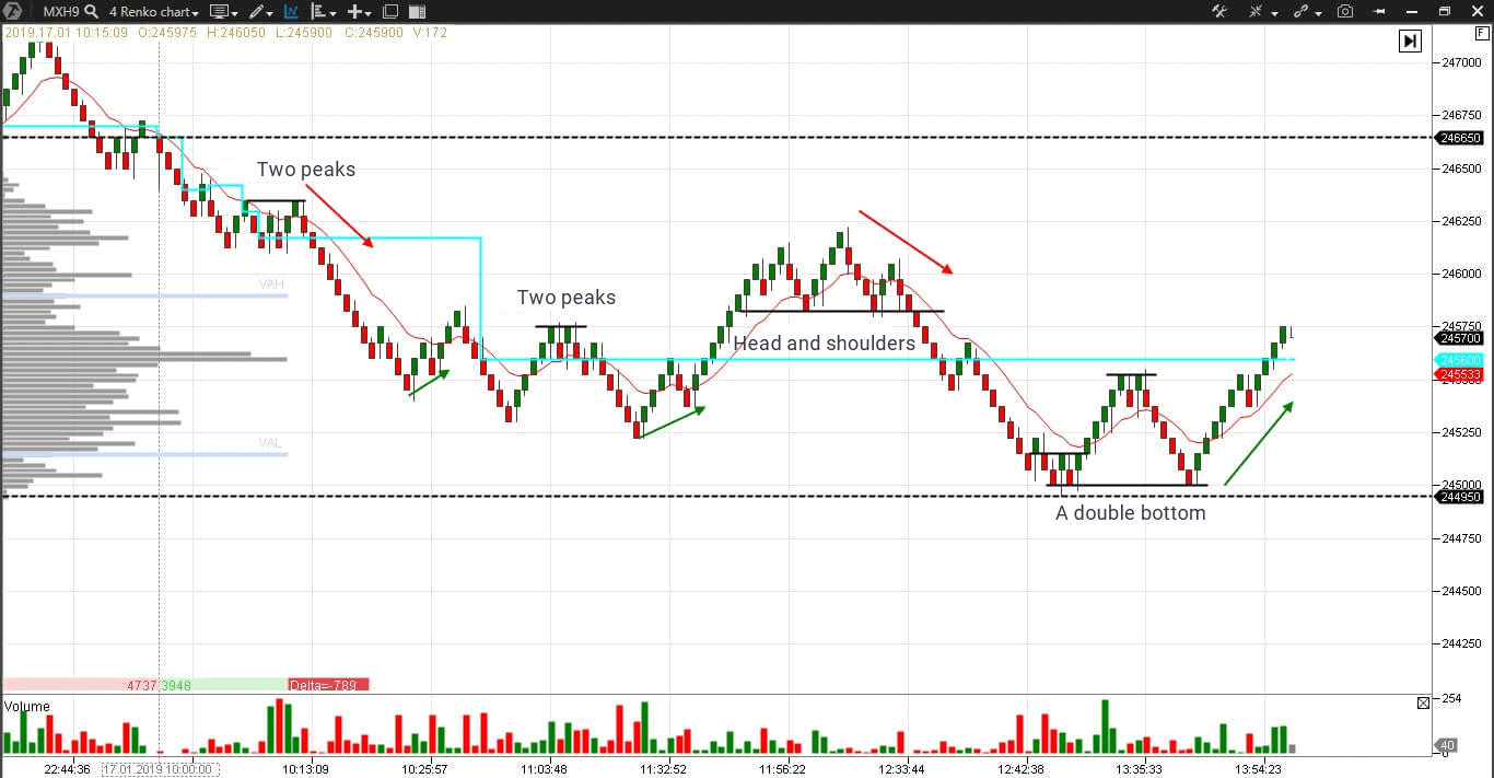 Renko Chart of a MICEX index futures