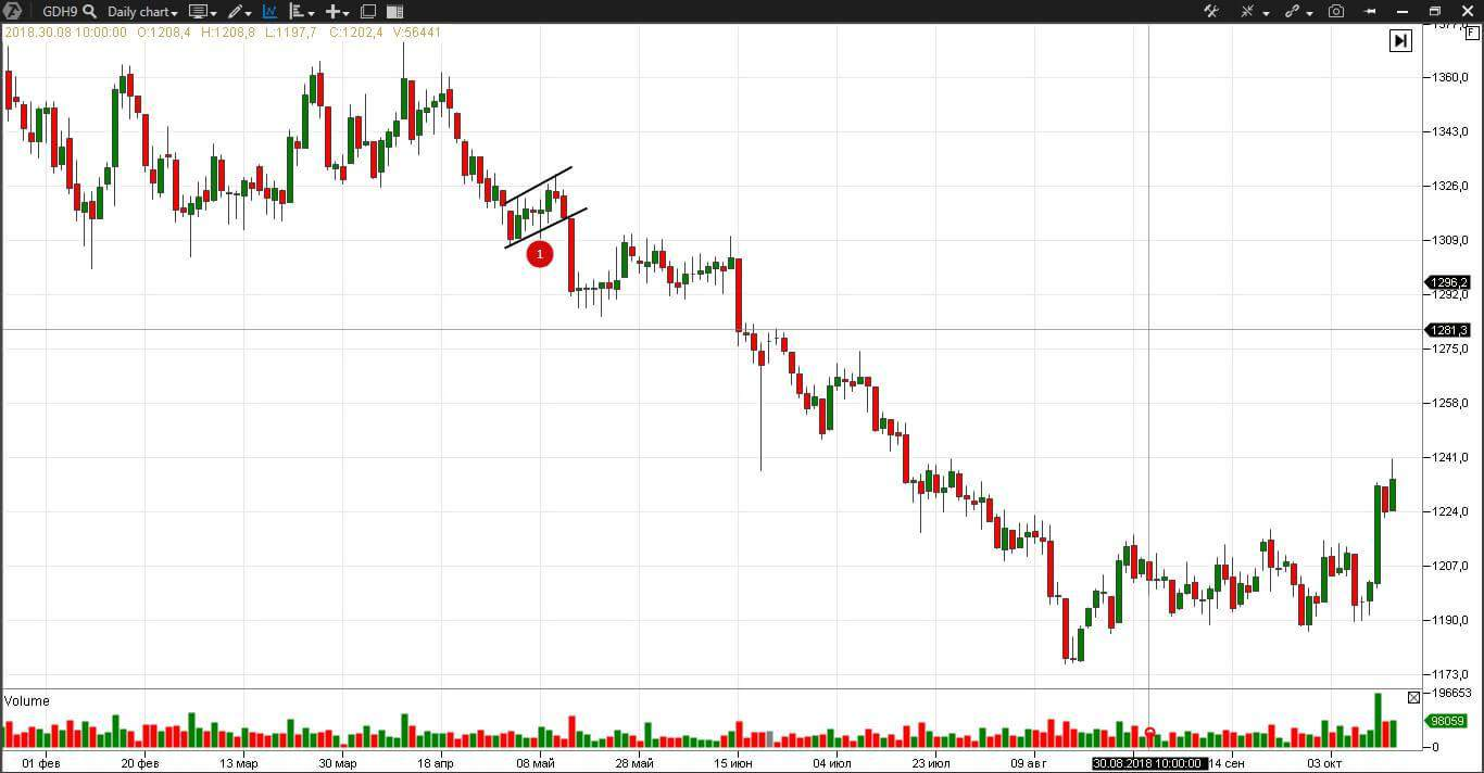 The Flags chart pattern