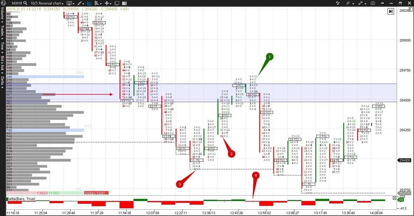 Imbalance trading