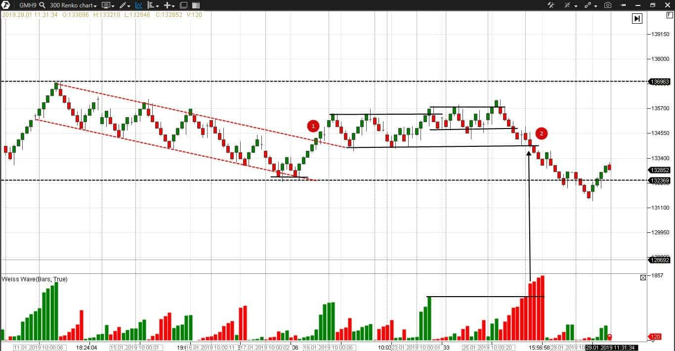 Weis Waves in a stock futures renko chart