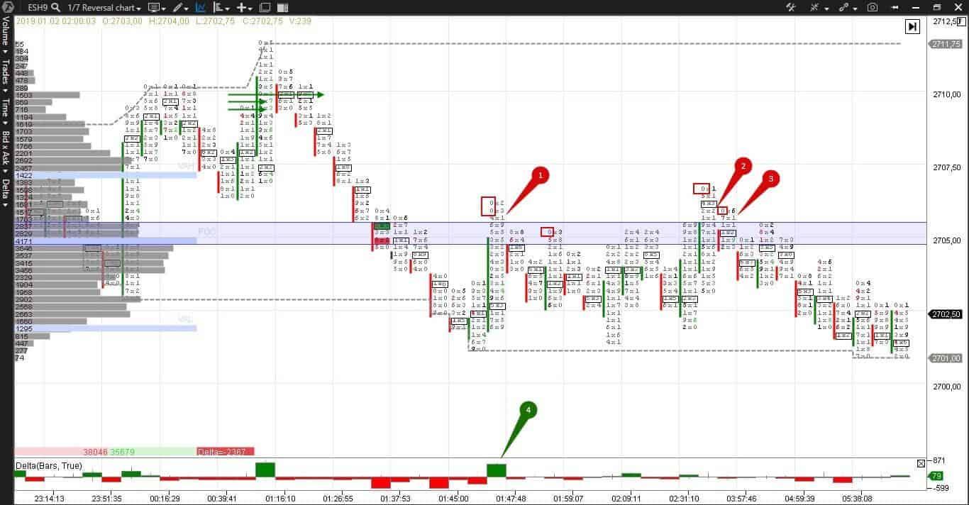 Use imbalance trading on futures