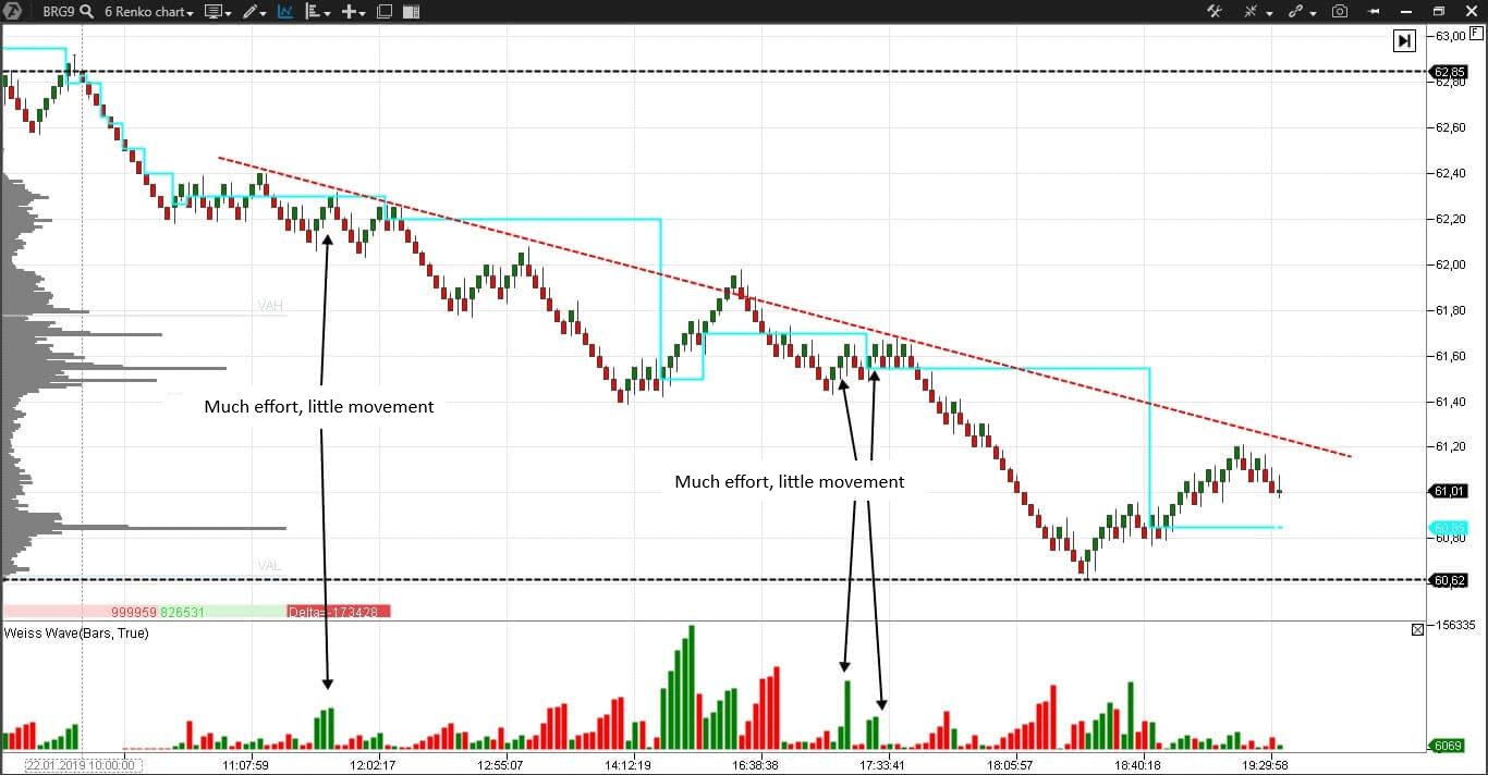 Weis Waves Indicator