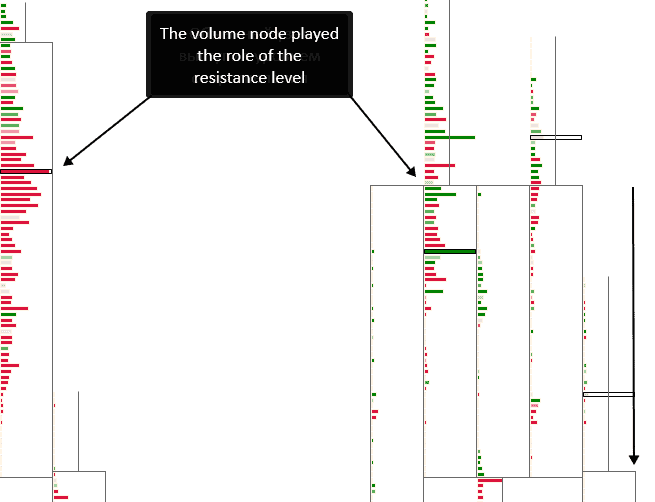 The cluster mode of display of volumes for the RangeUS chart