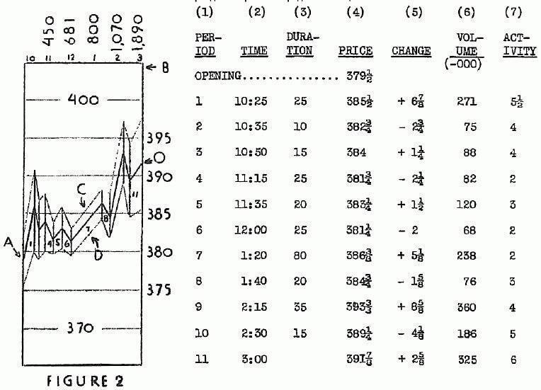 Wyckoff wave charts