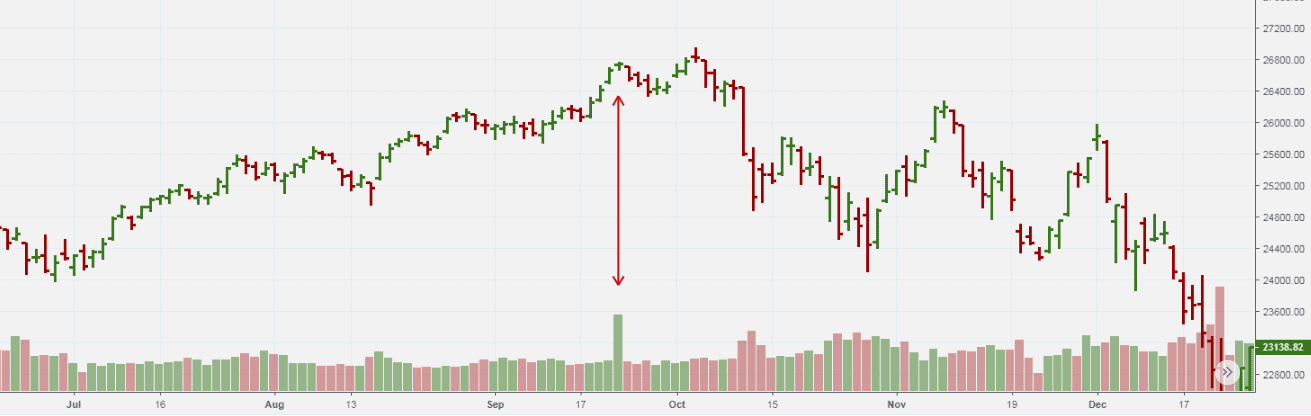 End of Rising Market