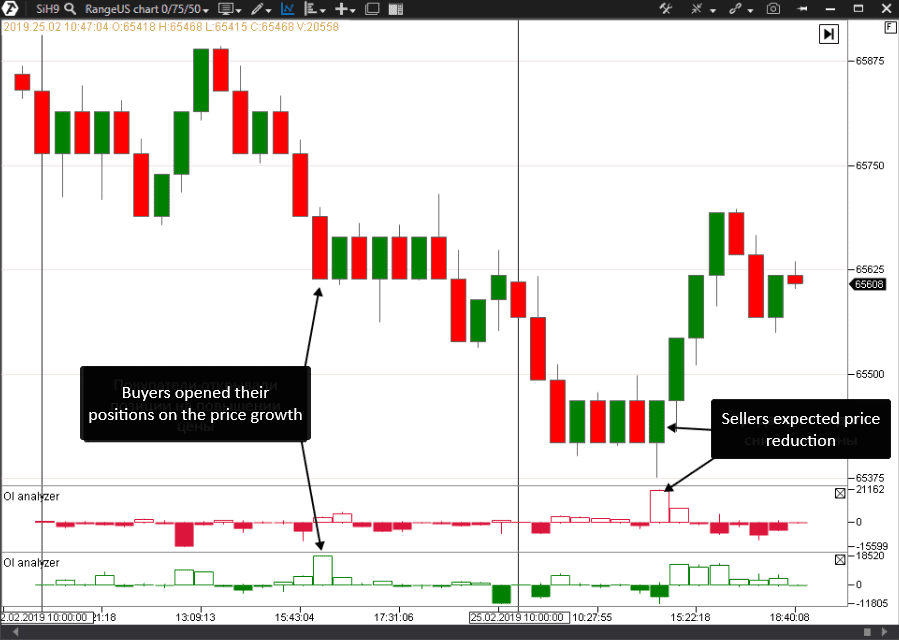 How to apply the OI Analyzer Indicator