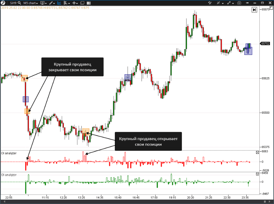 Как применять индикатор OI Analyzer и Big trades
