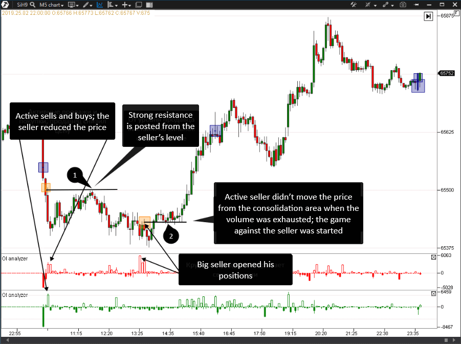 How to trade using the OI Analyzer Indicator
