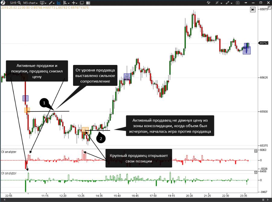 Как торговать по индикатору OI Analyzer