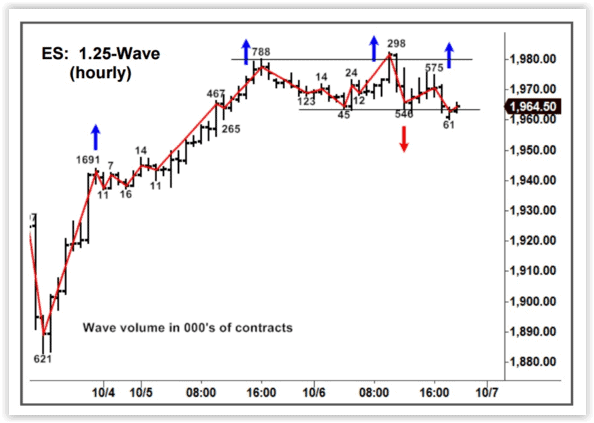 How the Weis Wave Indicator works