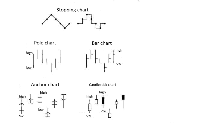 Evolutionary way to candlestick charts