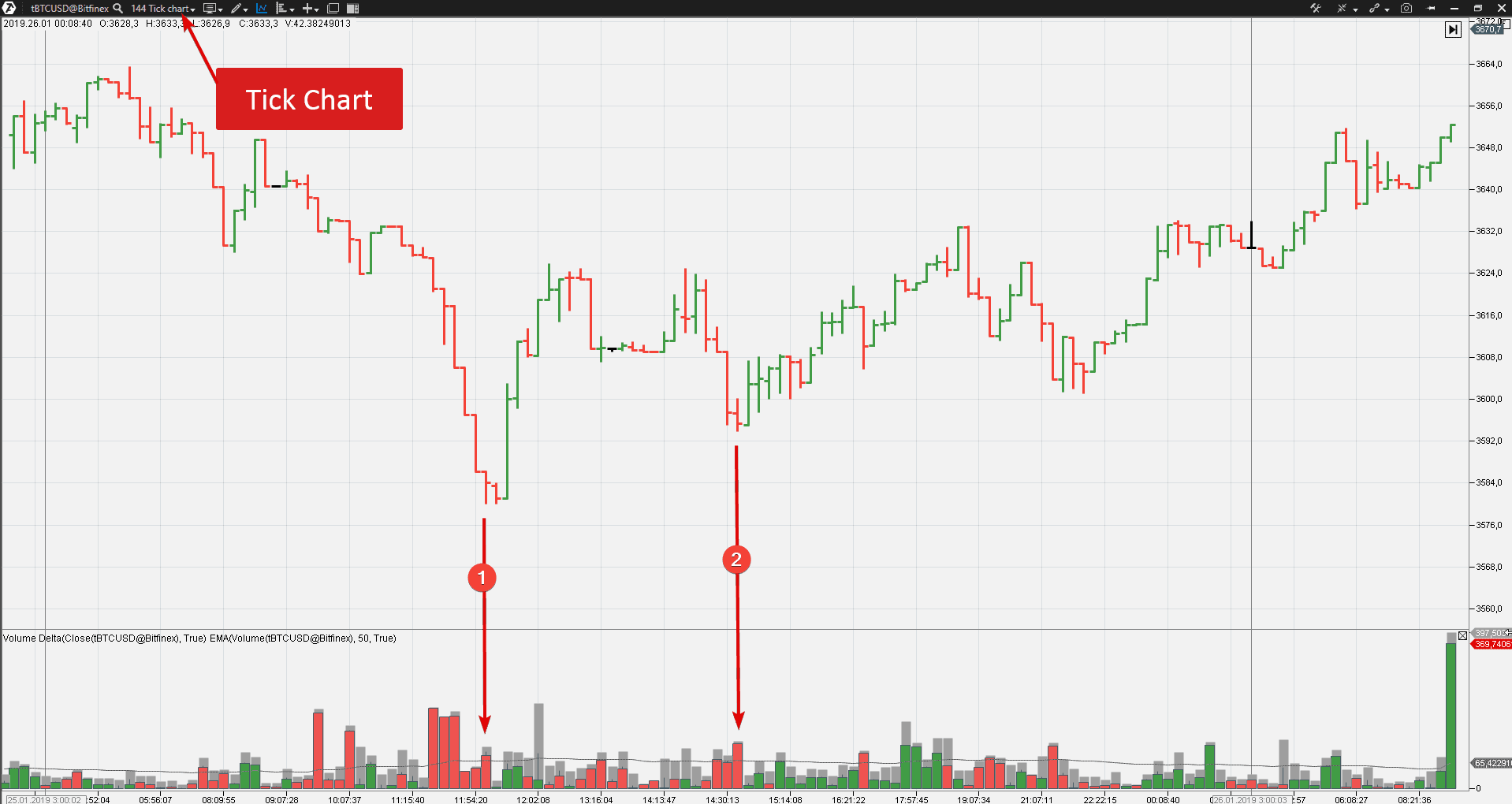 The VSA pattern on the Bitfinex exchange