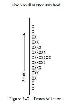 Принципы торговли по методу Стейдлмайера