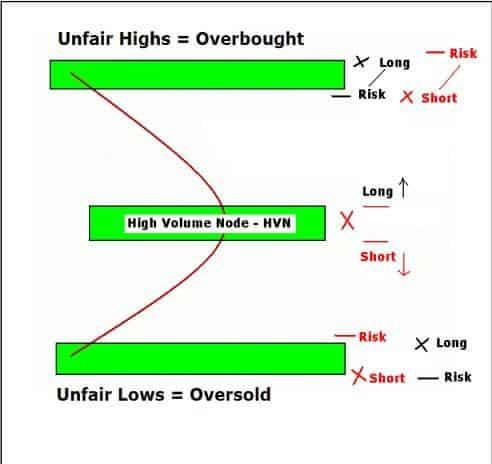 Market Profile trading principles