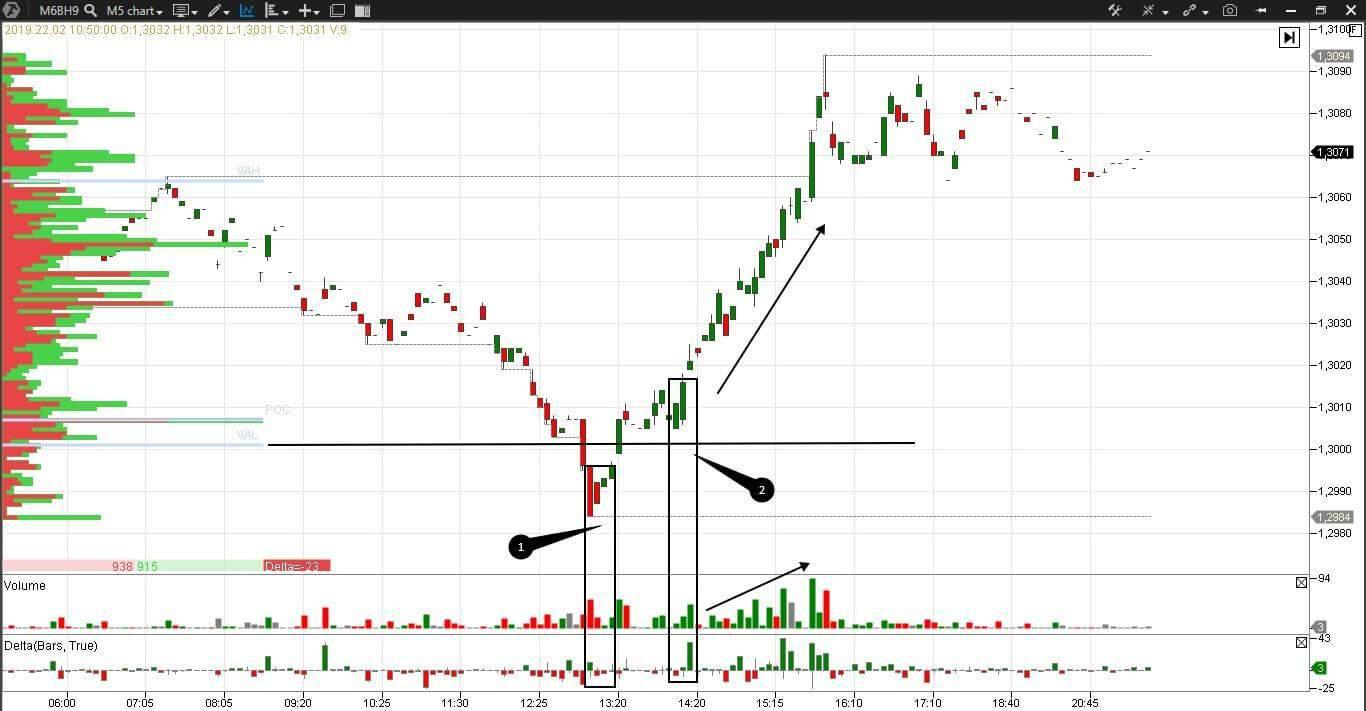 Forex pattern. GBP