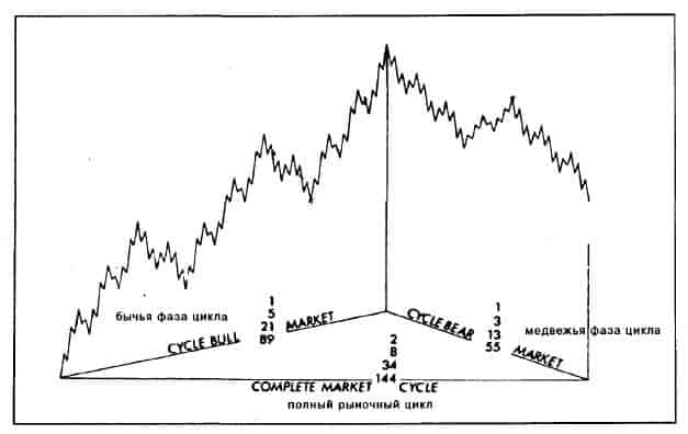 Picture from the wave theory trading book