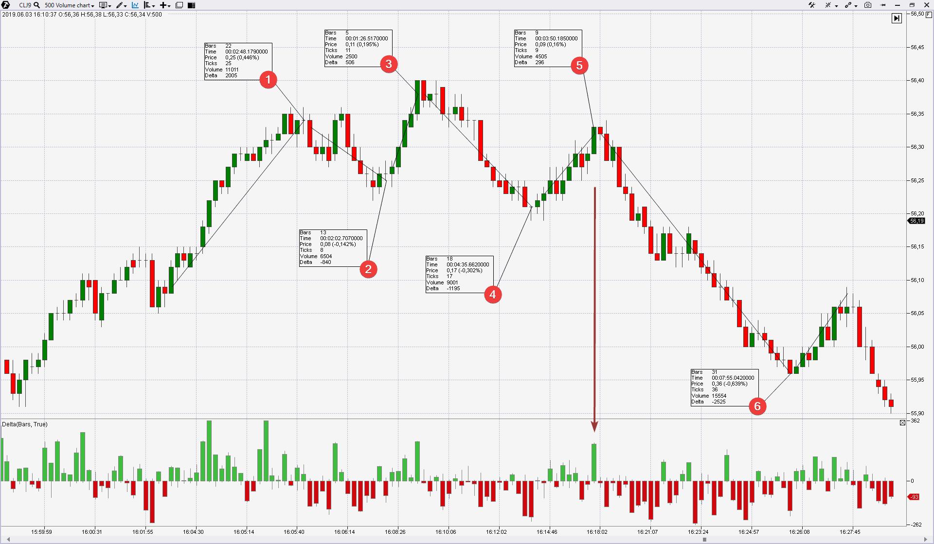 Волны Вайса на рынке нефти