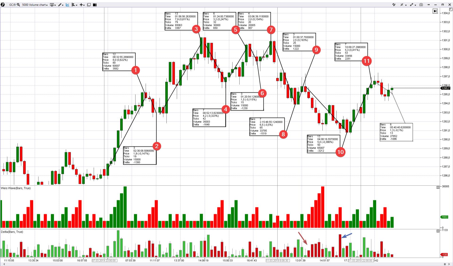 """Индикатор """"Волны Вайса"""" на рынке золота"""