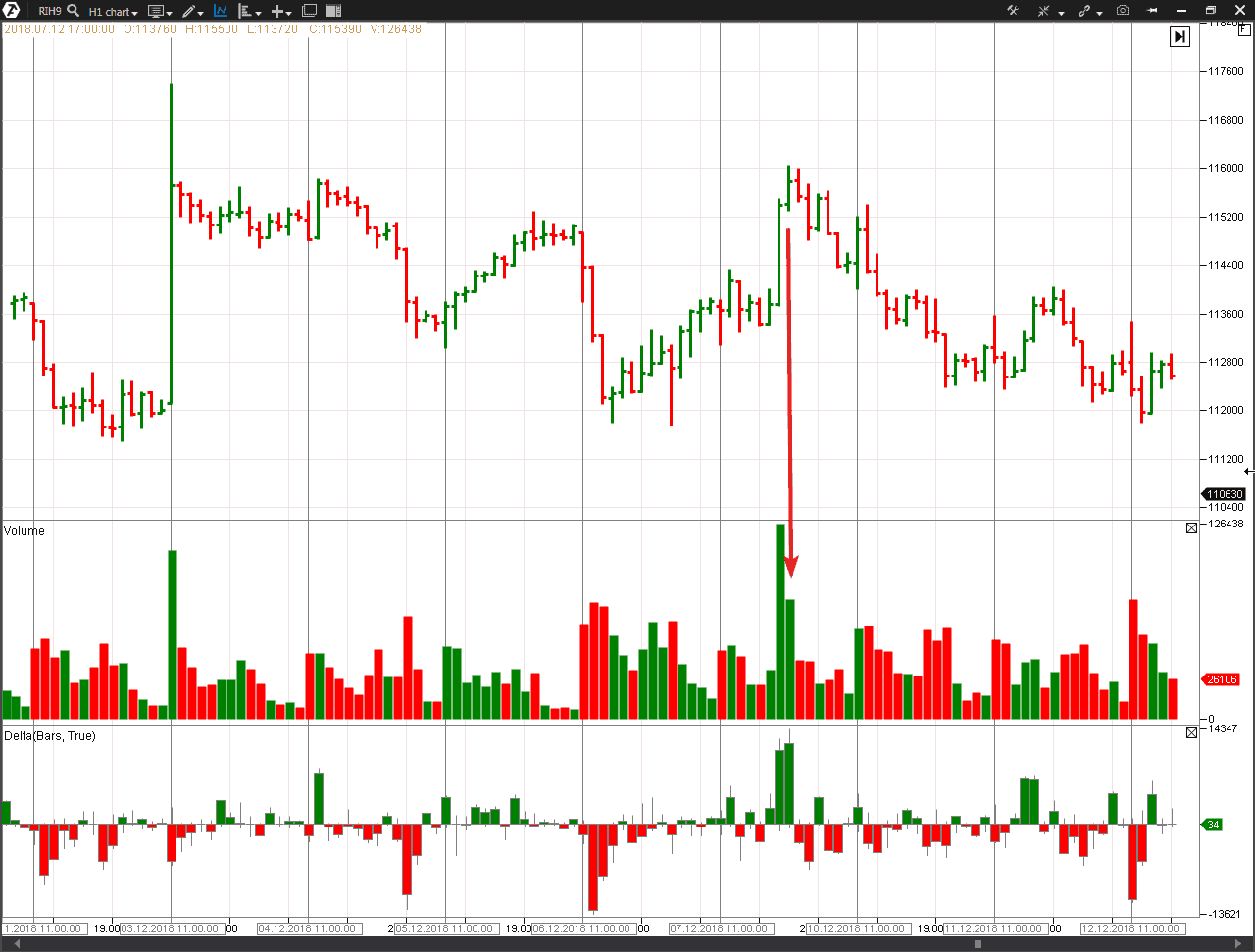 End of Rising Market in the RTS futures market
