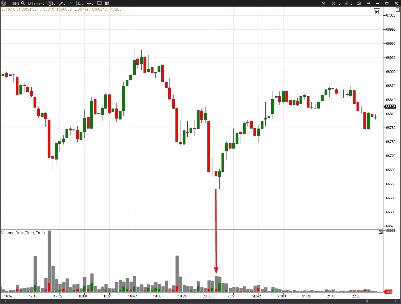 The VSA Bag Holding on a USD/RUB futures