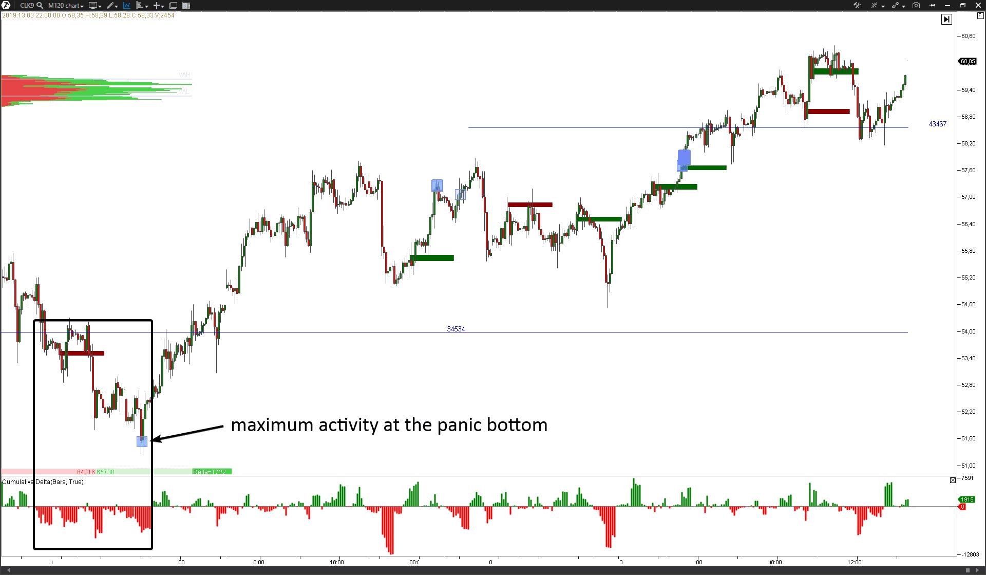 Oil futures market analysis