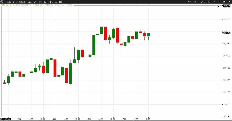 understand what happens in the market