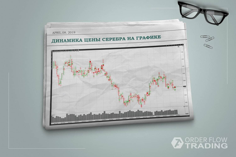 Динамика цены серебра на графике