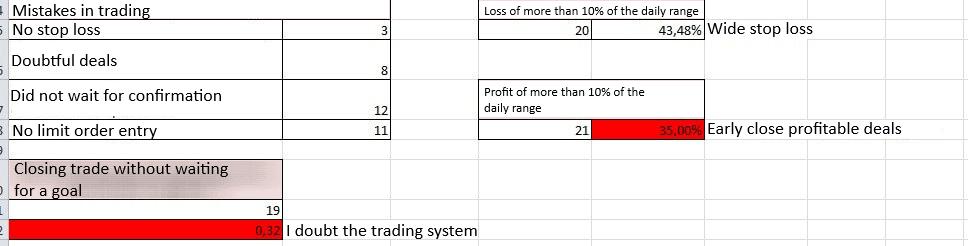Analysis of loss-making trades