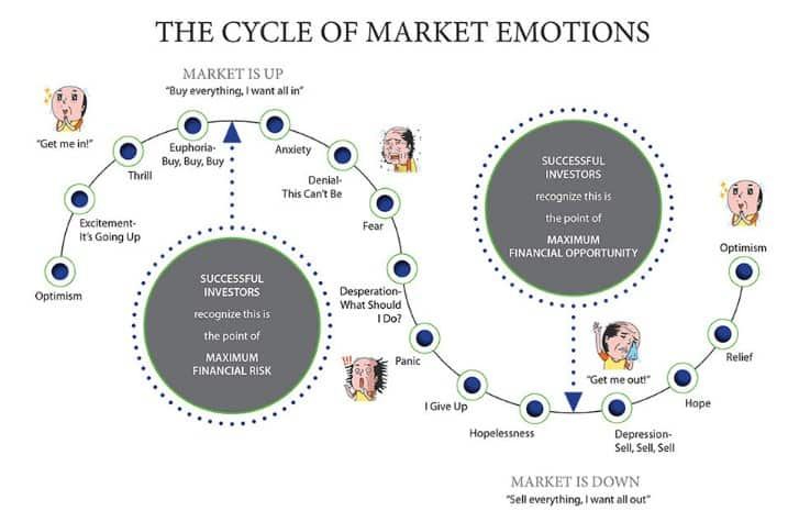 Emotions on the exchange