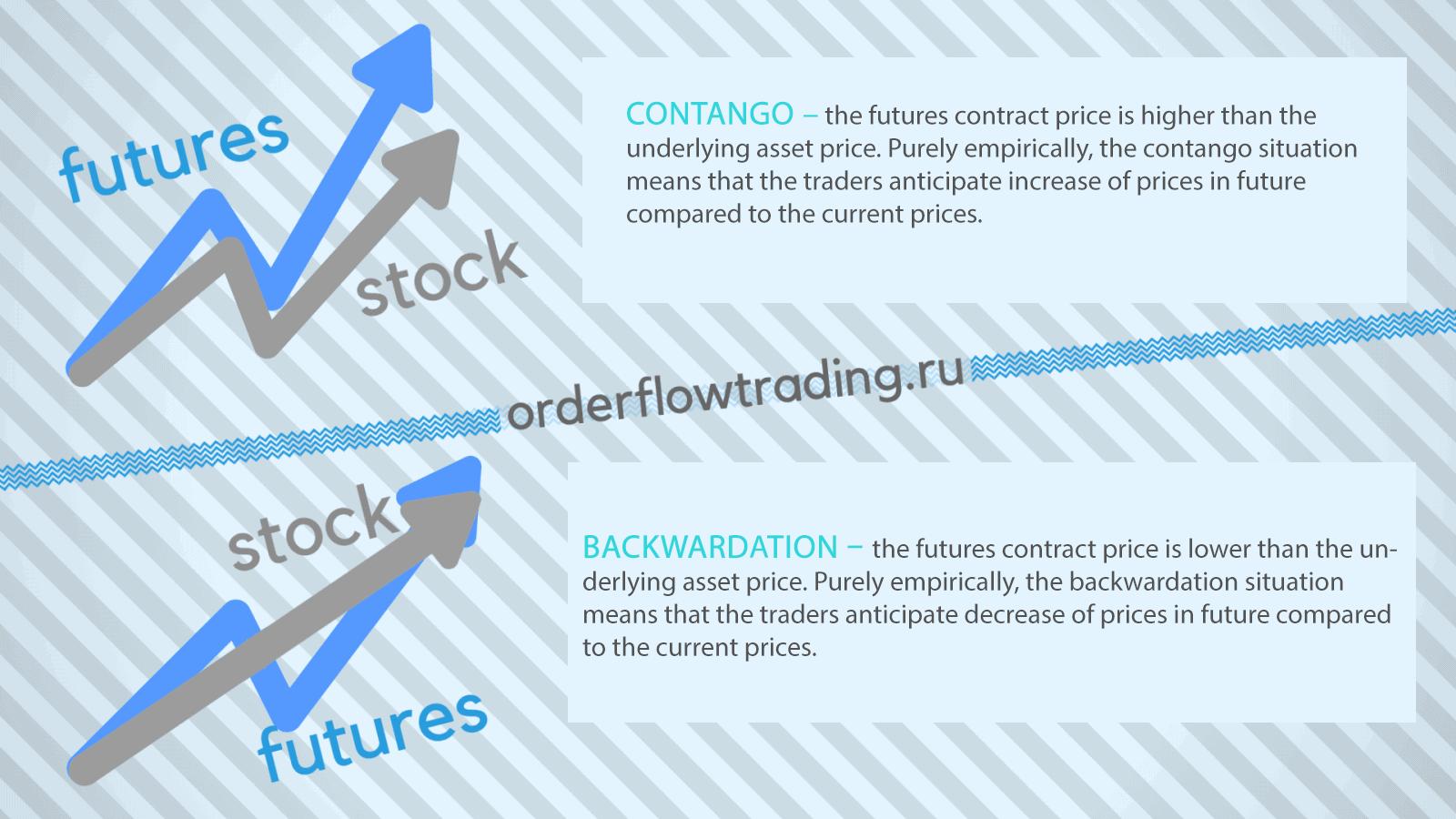 Futures pricing