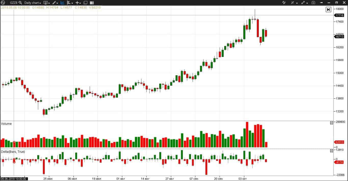 Futures trading for speculations.