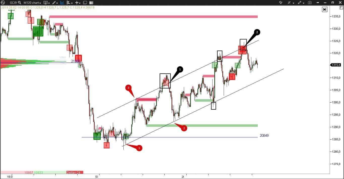 Анализ цены на золото