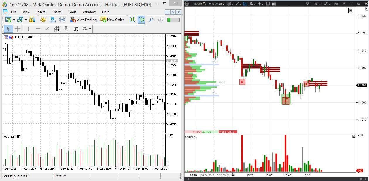 Indicators of the trading platforms