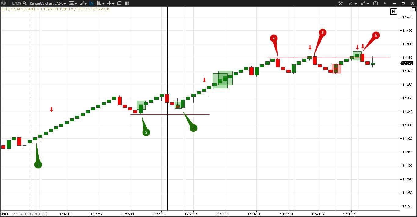 Торговля по стратегии на валютном рынке