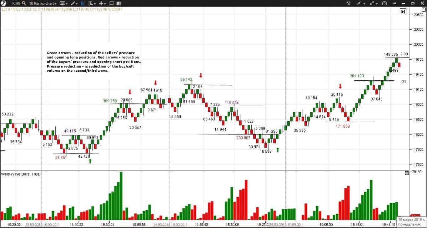 Trades for a beginner trader