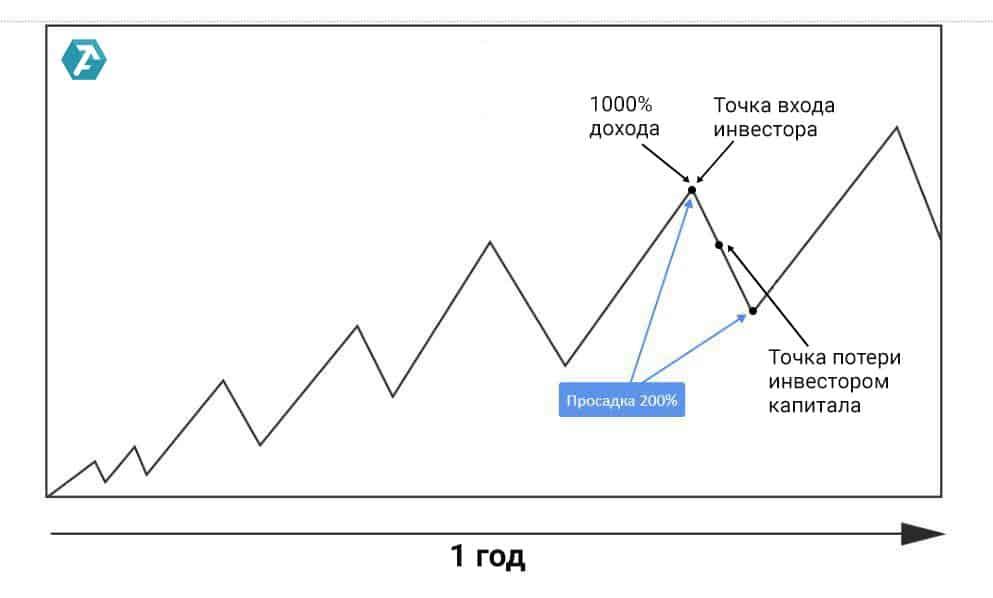 Как привлечь инвестора