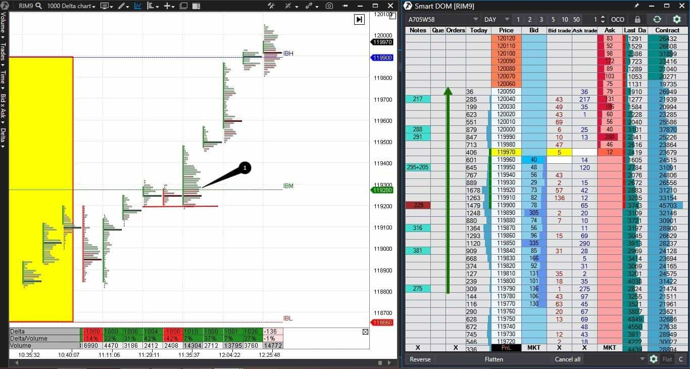 DOM and futures trading