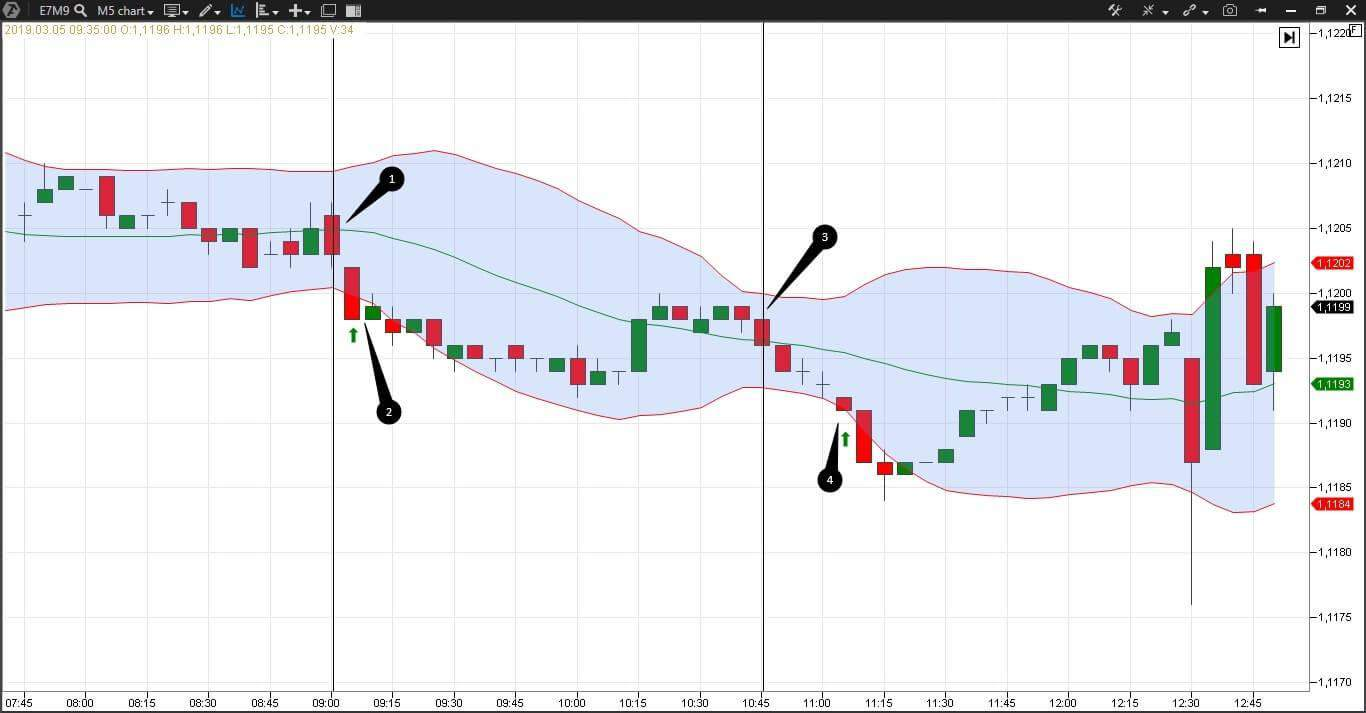Forex strategy based on the Bollinger Bands indicator
