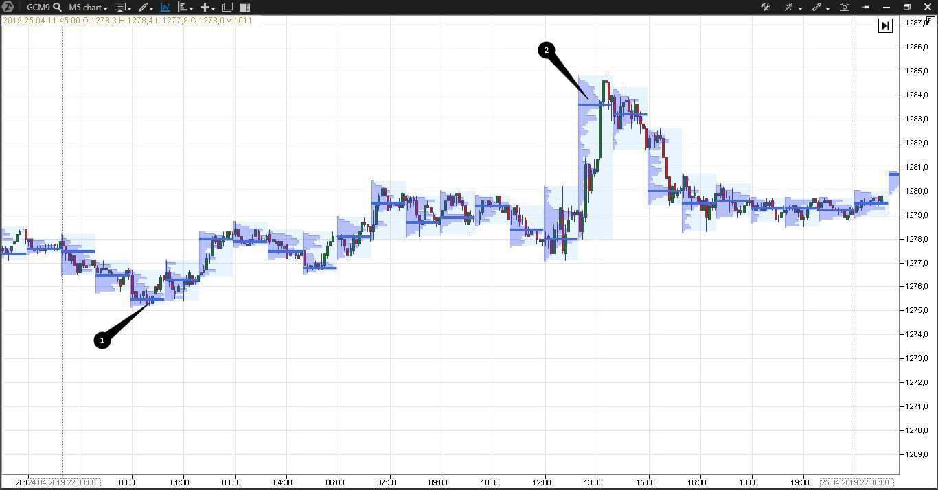 Market Profile in the E-mini S&P 500 futures (ESM9) chart